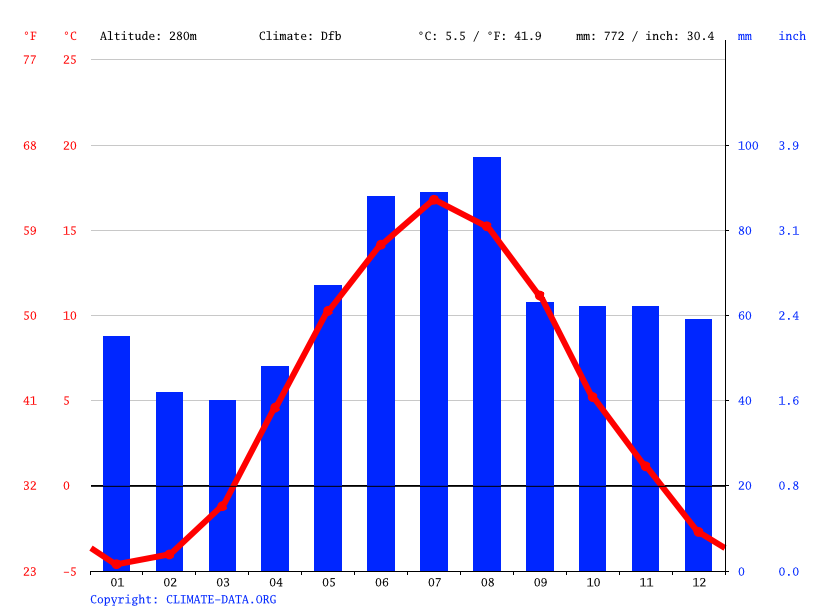 Climate graph // Weather by Month, Grängesberg