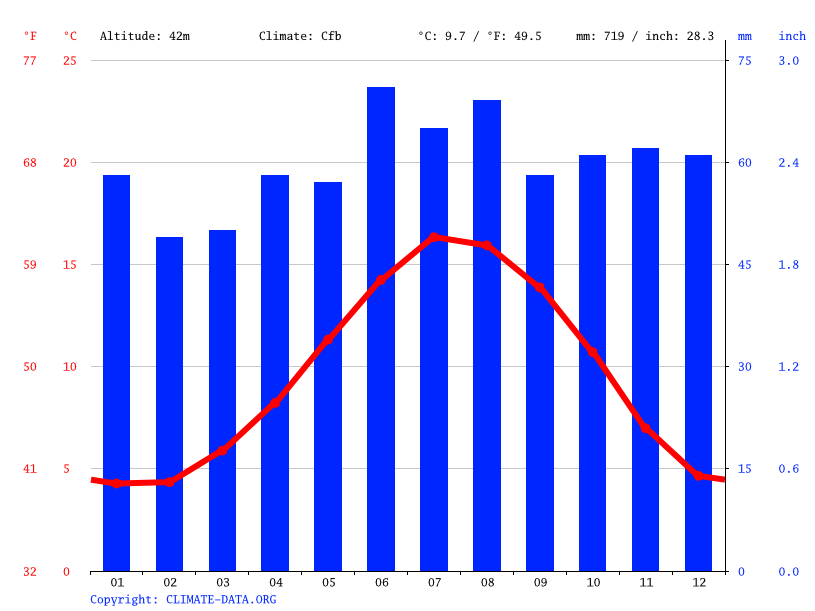 Climate graph // Weather by Month, Pontefract
