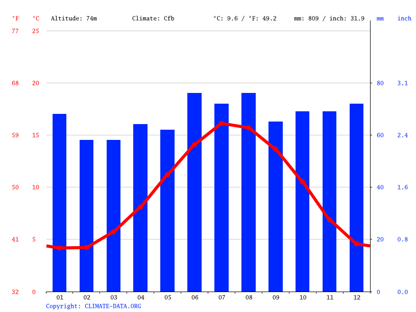 Climate graph // Weather by Month, Outwood