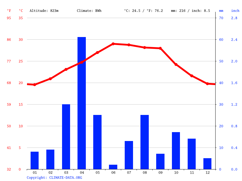 Climate graph // Weather by Month, Mashruuca Dibira Weyn