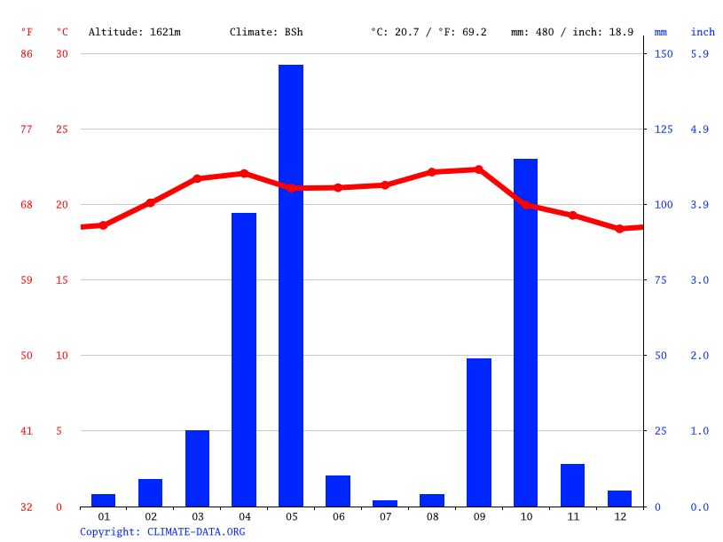 Climate graph // Weather by Month, Dacnan