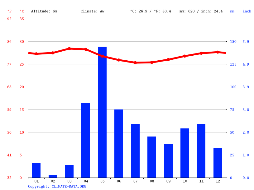 Climate graph // Weather by Month, Manaaraani