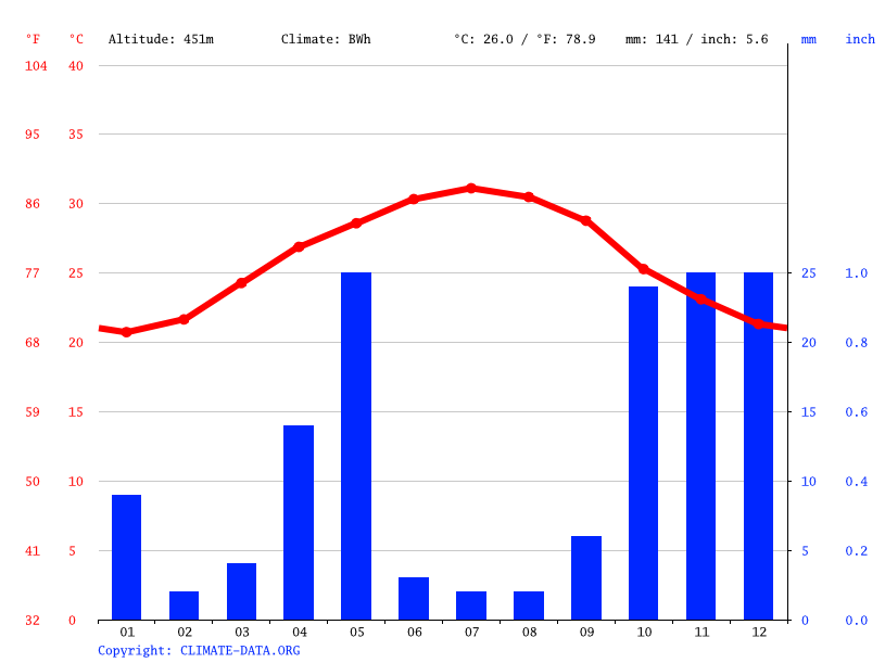 Climate graph // Weather by Month, Daylan