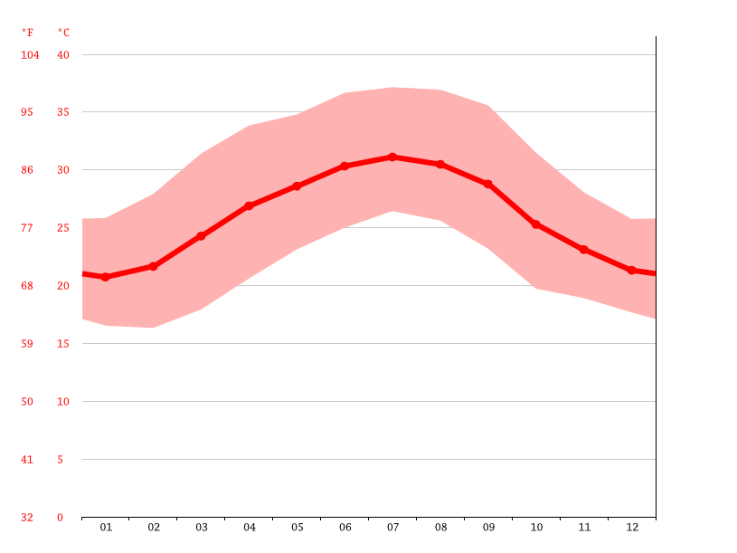 average temperature, Daylan
