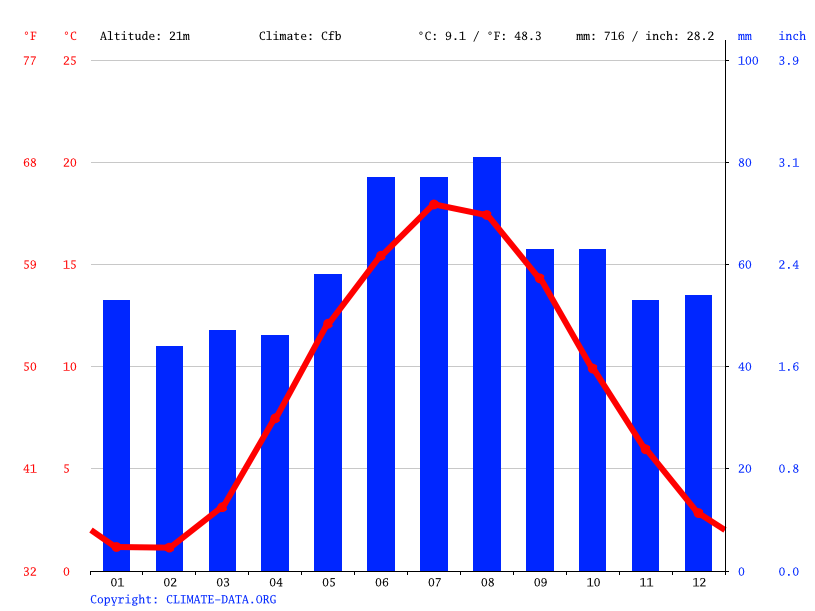 Climate graph // Weather by Month, Smørumnedre