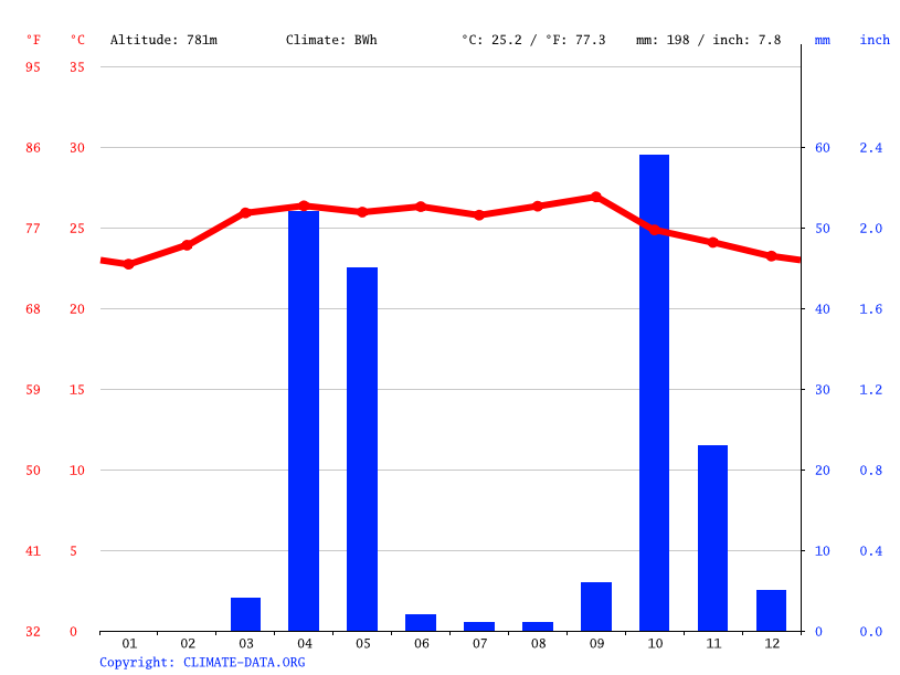 Climate graph // Weather by Month, Dhammay