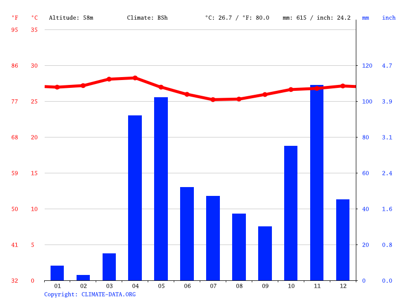 Climate graph // Weather by Month, Mariin-Gubaay