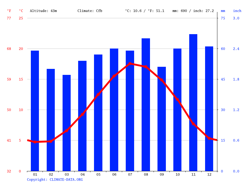 Climate graph // Weather by Month, St Helier