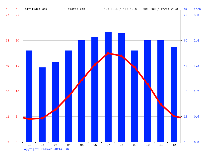 Climate graph // Weather by Month, Bedford