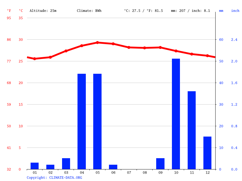 Climate graph // Weather by Month, Af-Barwaaqo