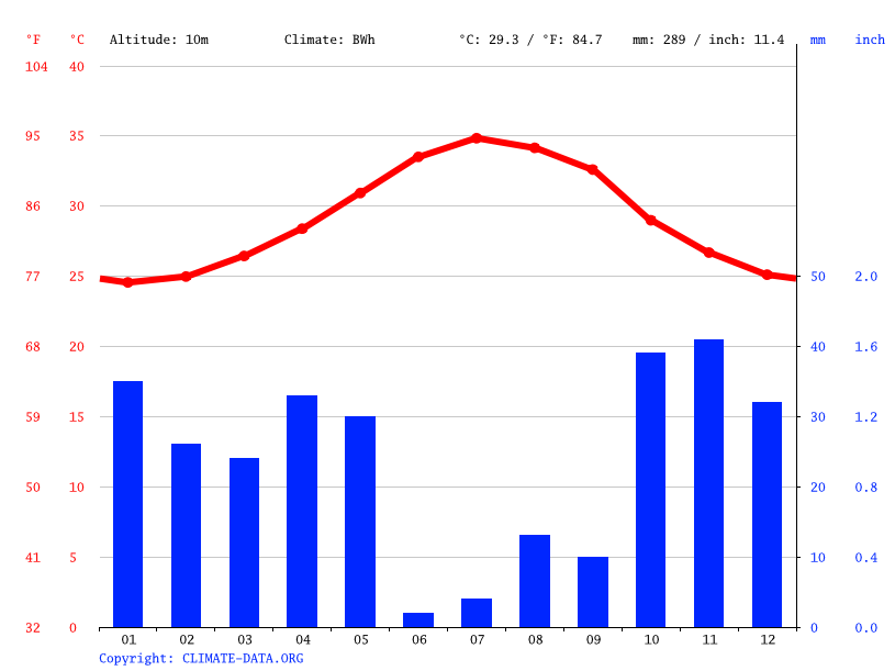 Climate graph // Weather by Month, Toqoshi