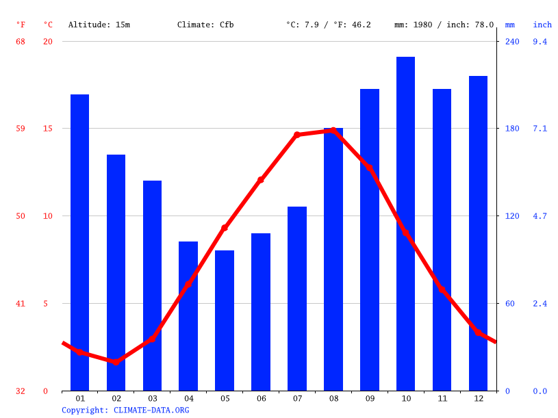 Climate graph // Weather by Month, Stavanger