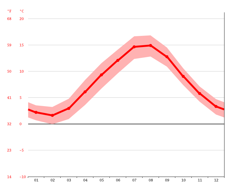 average temperature, Stavanger