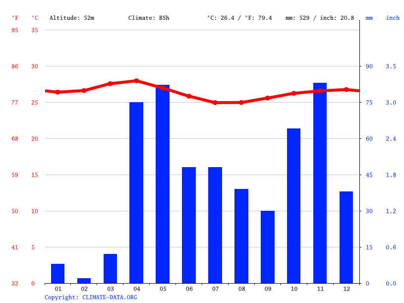 Climate graph // Weather by Month, Ceel Noorey