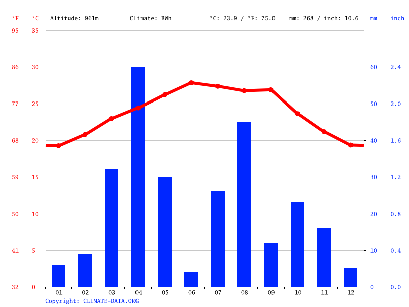 Climate graph, Xariirad