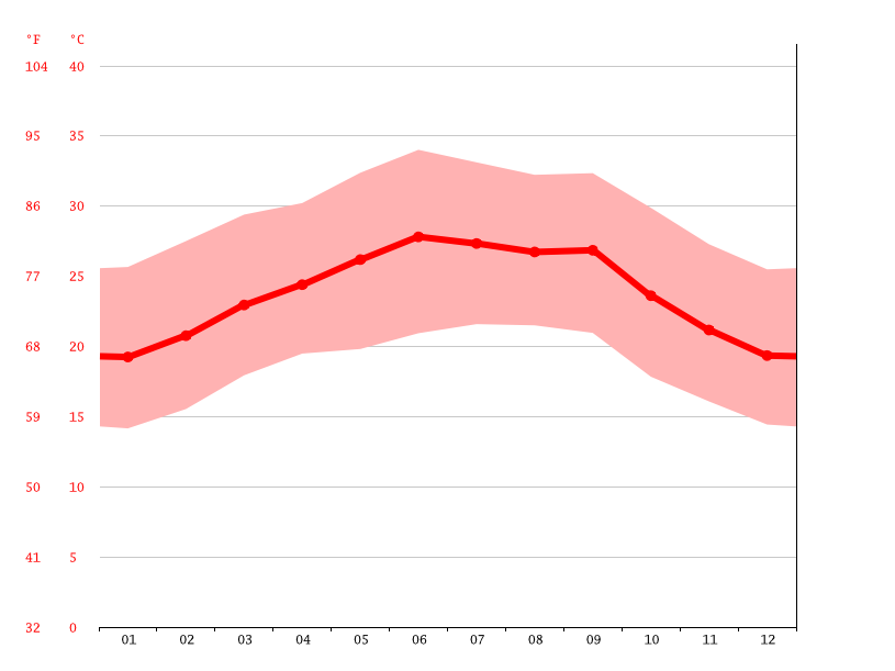 Temperature graph, Xariirad
