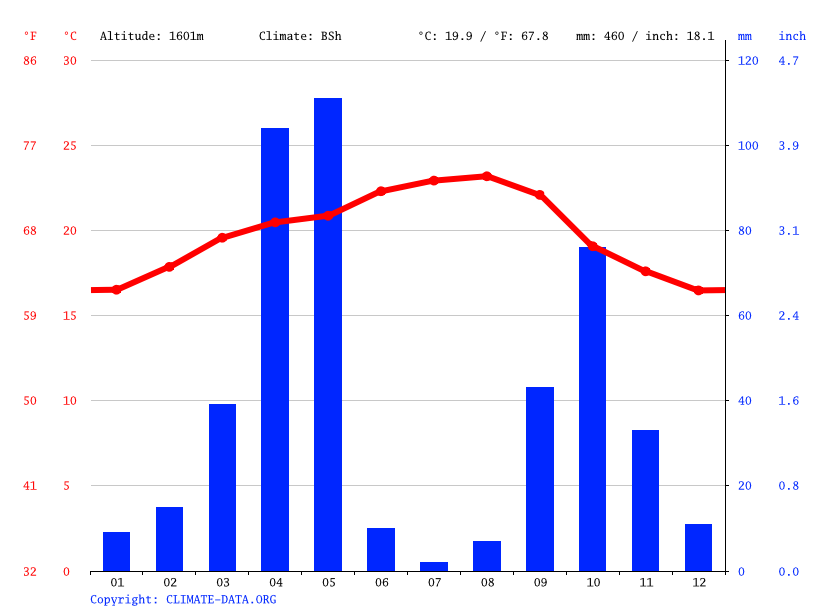 Climate graph // Weather by Month, Midhasi