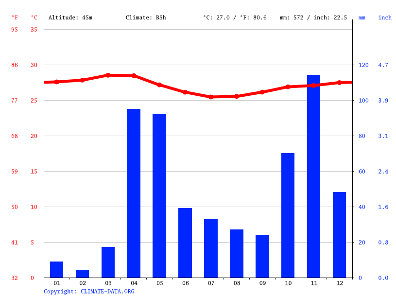 Climate graph // Weather by Month, Dhayo