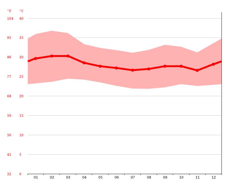 Clima Hara Cadera: Temperatura, Climograma y Tabla climática para ...