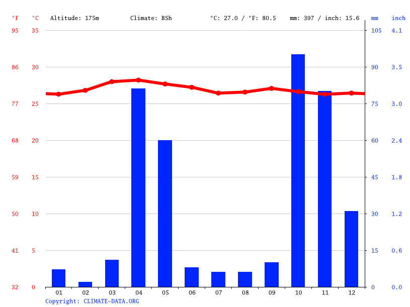 Climate graph // Weather by Month, Gal-Hareri