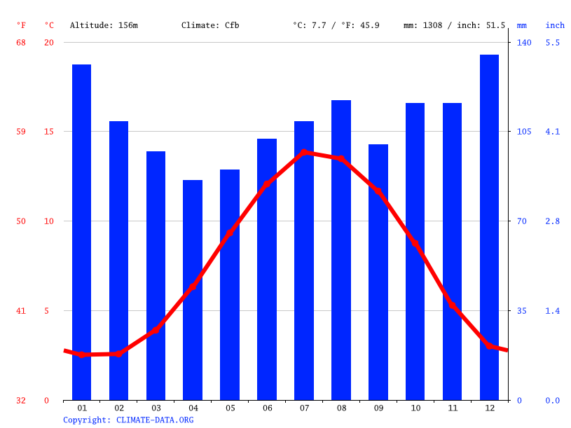 Climate graph // Weather by Month, Settle