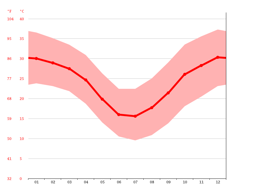 Gráfico de temperatura, Tom Price