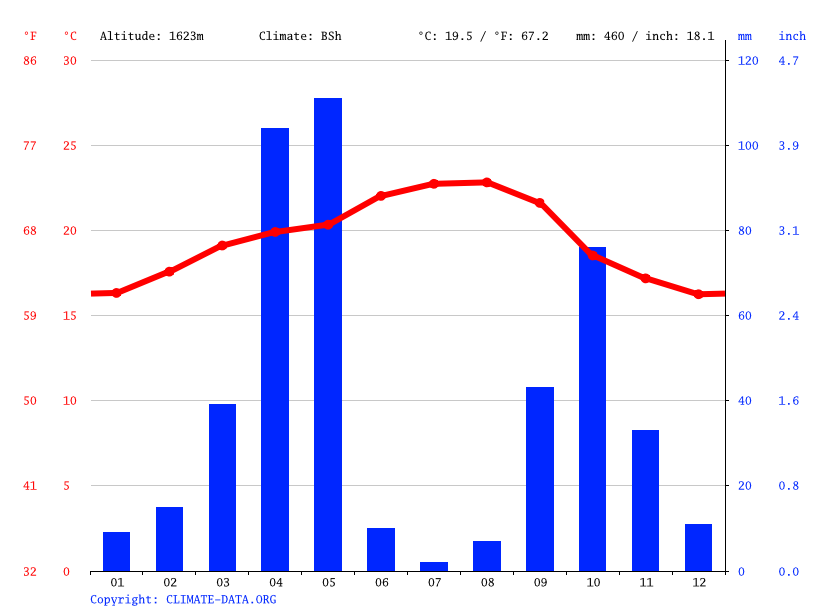 Climate graph // Weather by Month, Xamaas