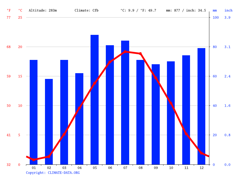 Climate graph // Weather by Month, Esslingen am Neckar