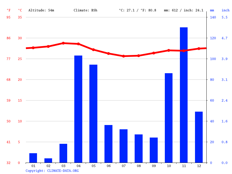 Climate graph // Weather by Month, Caddey Barre