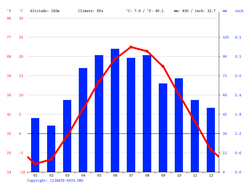 Climate graph // Weather by Month, Green Bay