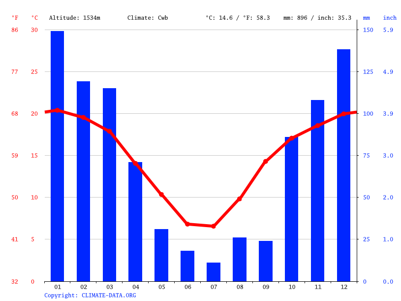 Climate graph // Weather by Month, Maseru