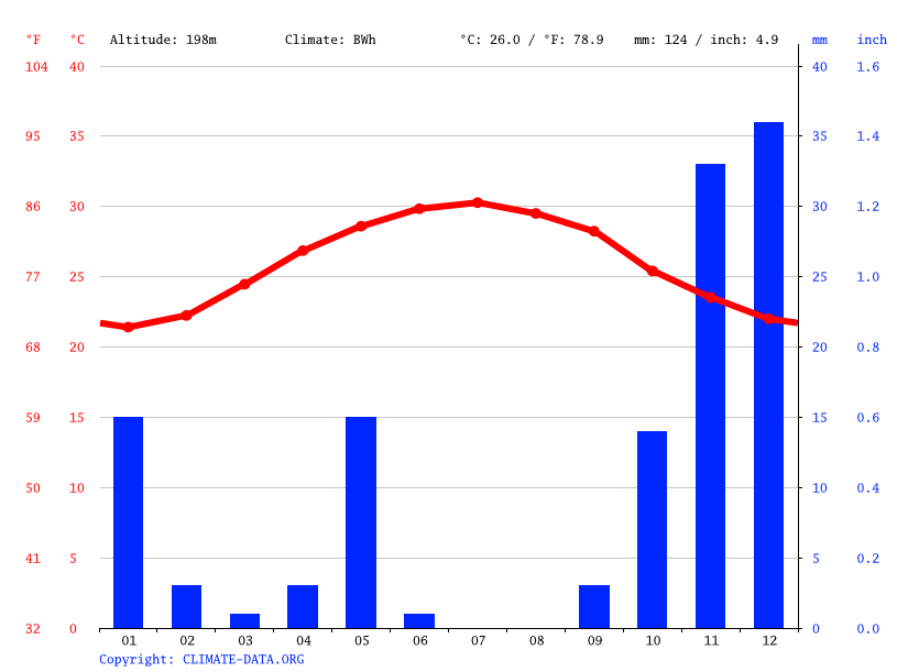 Climate graph // Weather by Month, Barxa