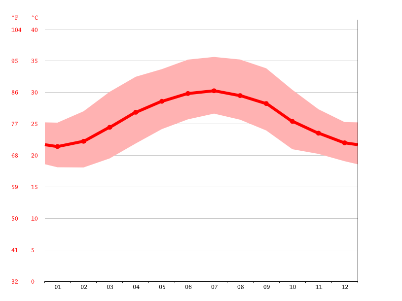average temperature, Barxa