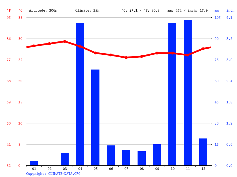 Climate graph // Weather by Month, Daynuunay