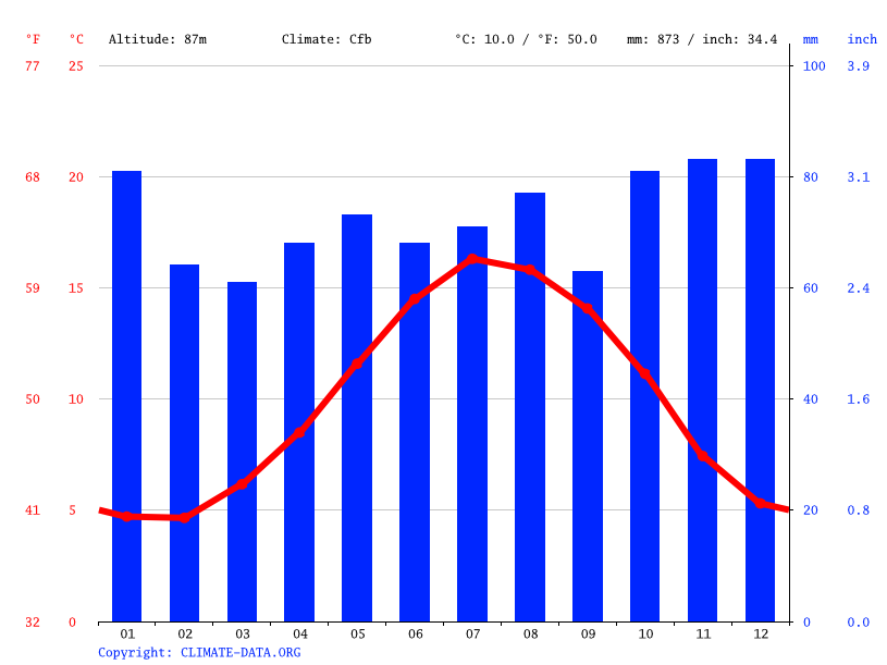 Climate graph // Weather by Month, Midsomer Norton