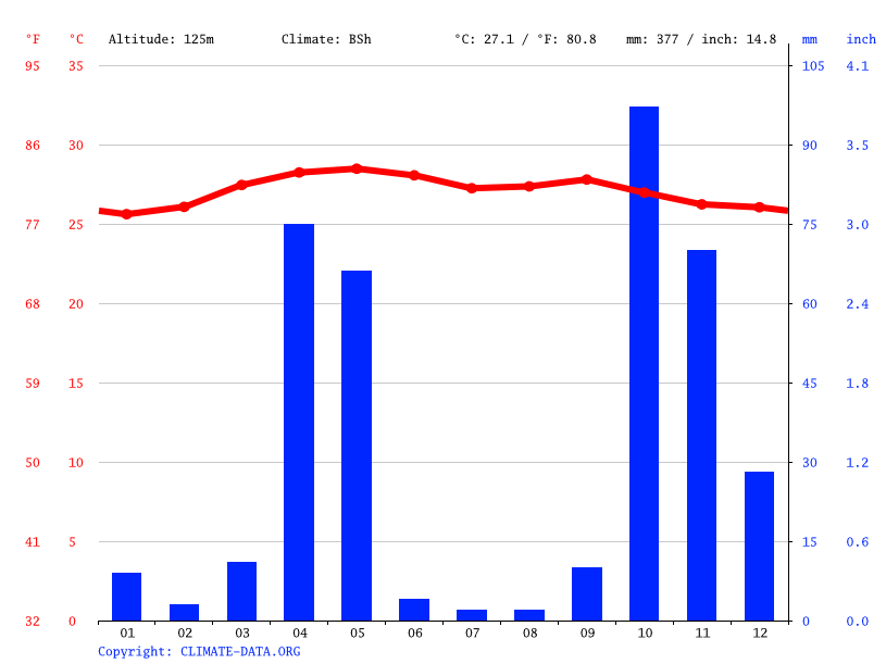Climate graph // Weather by Month, Ceeldheer Cammaara
