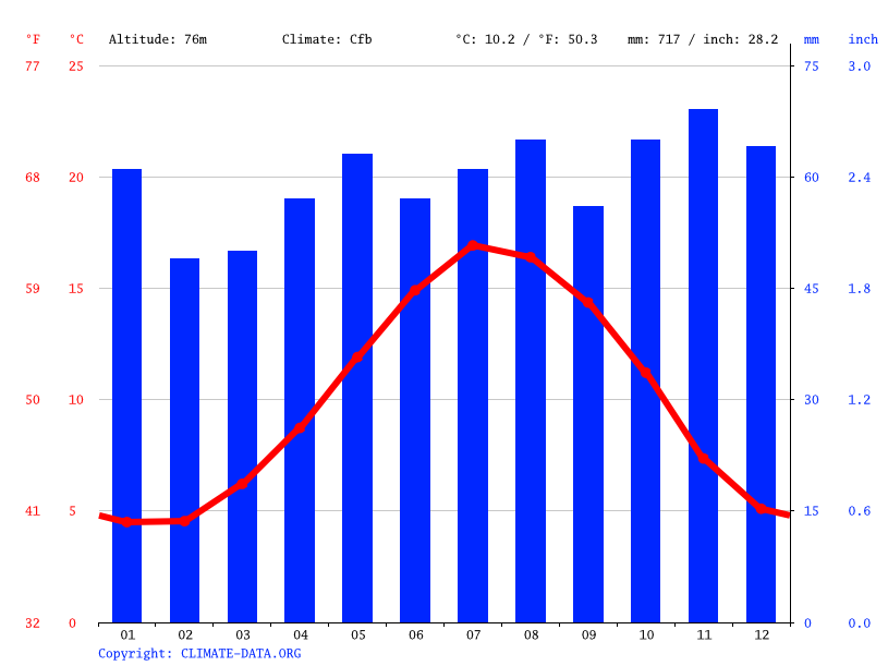 Climate graph // Weather by Month, Newbury