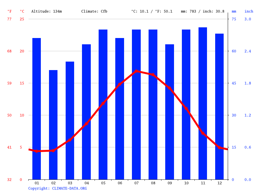 Climate graph // Weather by Month, Burford