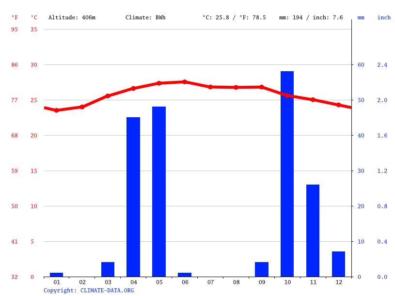 Climate graph // Weather by Month, Khuuriley