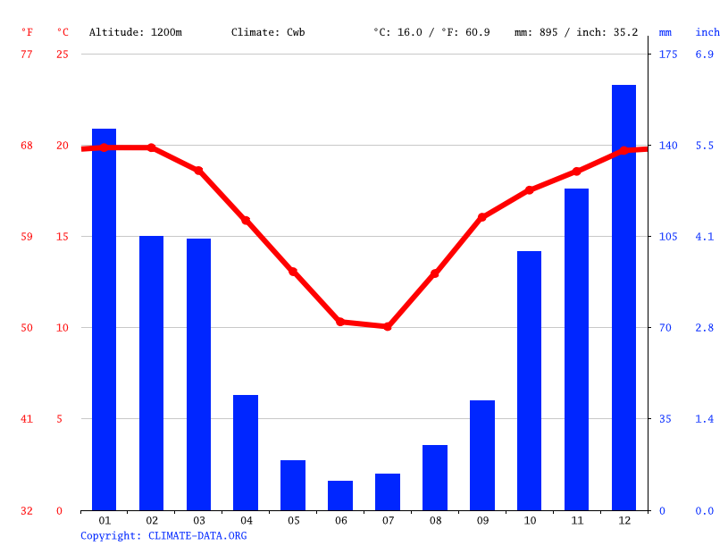 Climate graph // Weather by Month, Newcastle