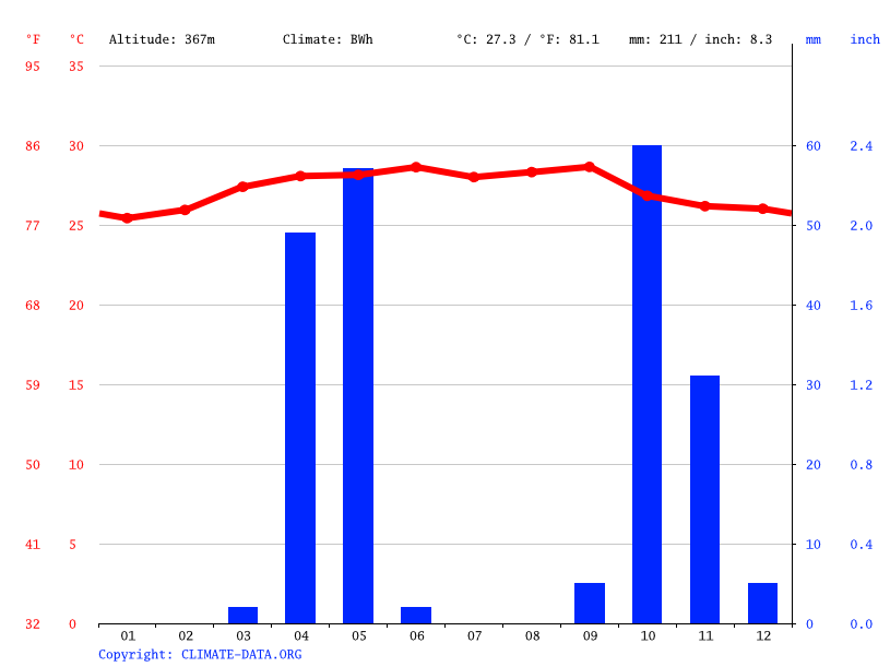 Climate graph // Weather by Month, Roox