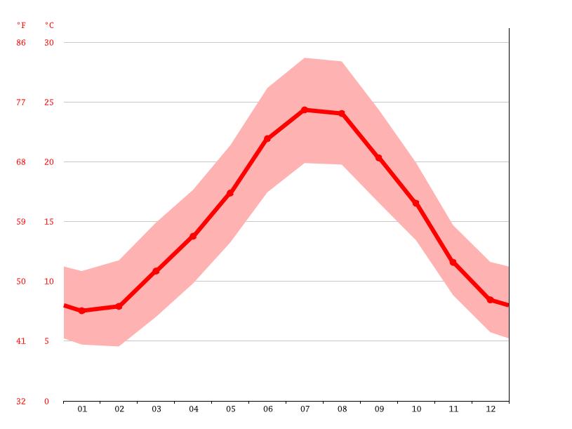 Le Grau Du Roi Climate Average Temperature Weather By