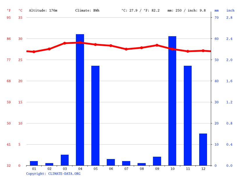 Climate graph // Weather by Month, Ceel-Qooxle