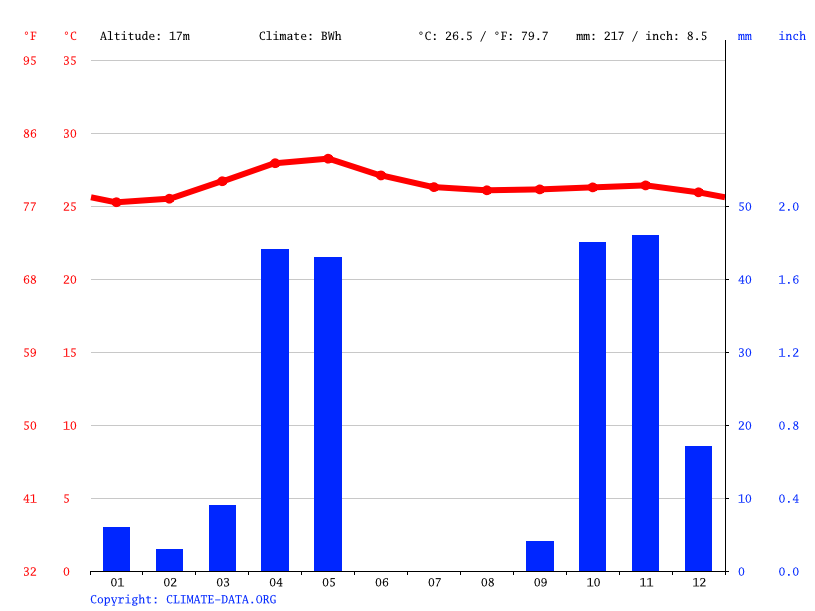Climate graph // Weather by Month, Il-Foocshe