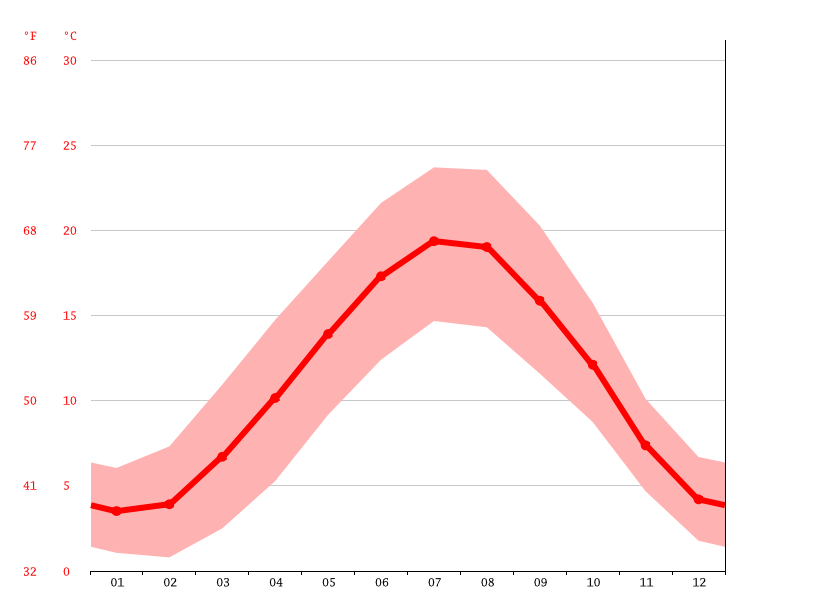 Temperature graph, Saint-Brice-Courcelles