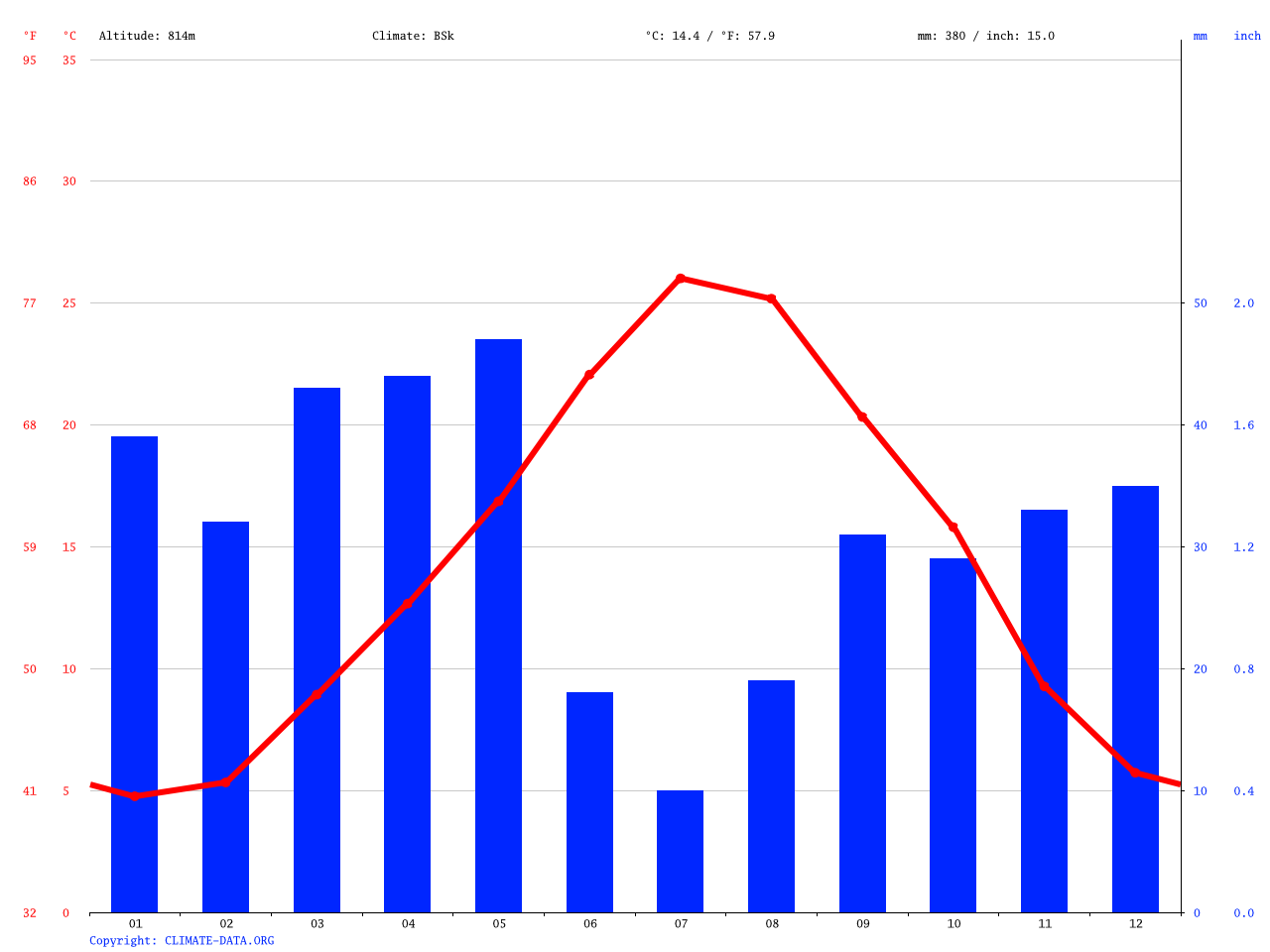 El Passage climate: Average Temperature, weather by month, El
