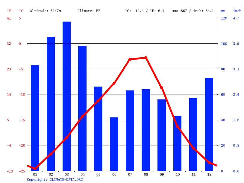 Climate graph // Weather by Month, Hushe