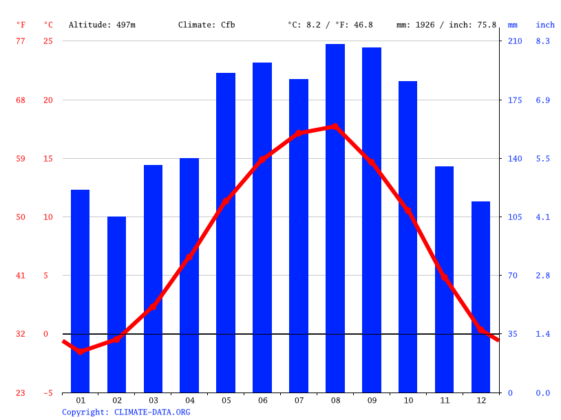 Climate graph // Weather by Month, Güneyce