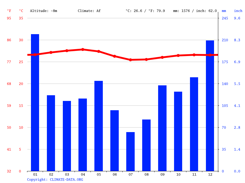 Climate graph // Weather by Month, Anse Boudin