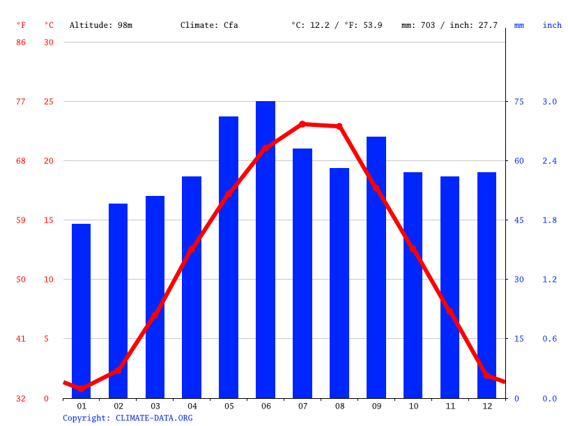 Climate graph // Weather by Month, Villány